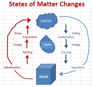 states of matter change diagram vw touareg pdc wiring everyday chemistry in state sublimation and deposition fig 1
