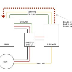 Transfer Switch Wiring Diagram Les Paul Treble Bleed Generator Do Unswitched Neutral And Ground Wires Need To Pass Through A
