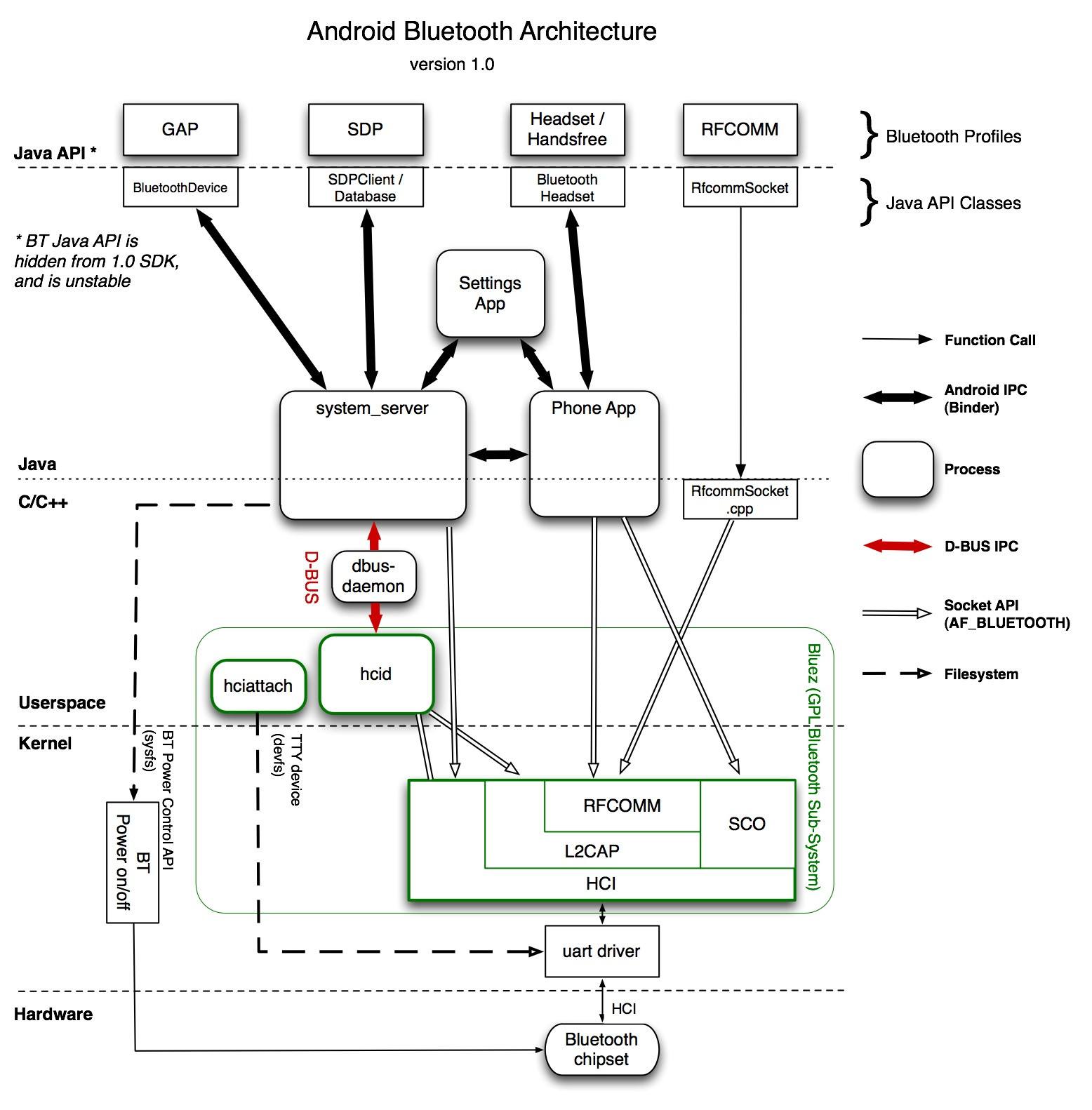 related with motorola hf850 wiring diagram
