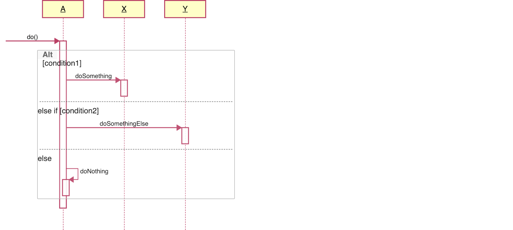 hight resolution of if else sequence diagram
