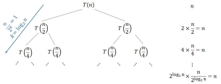 Solving T(n) = 2T(n/2) + log n with the recurrence tree