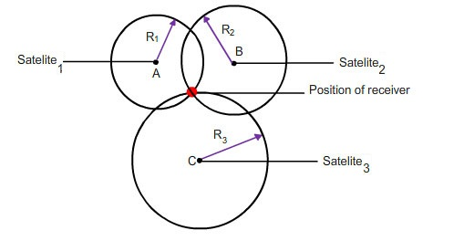 In hyperbola model of how GPS equations are solved, why do