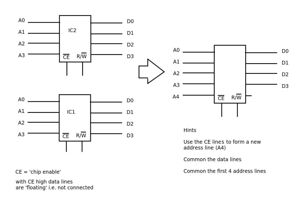 medium resolution of how to design a design a 32 x 4 memory using two 16 x 4 ram chips flashdrive circuit diagram memory chip diagram
