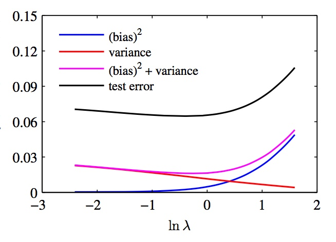 Calculate bias and variance in ridge regression MATLAB