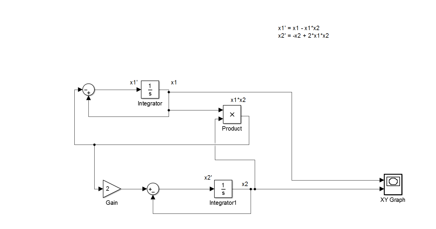 hight resolution of block diagram to differential equation