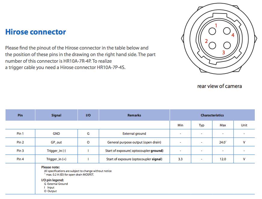 4-pin Hirose Connector To BNC