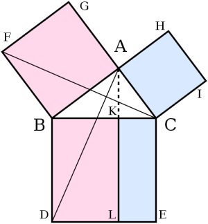 geometry  What's the intuition behind Pythagoras' theorem