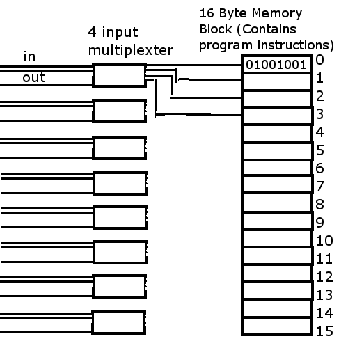 Using multiple 4 input multiplexers to get an equivalent