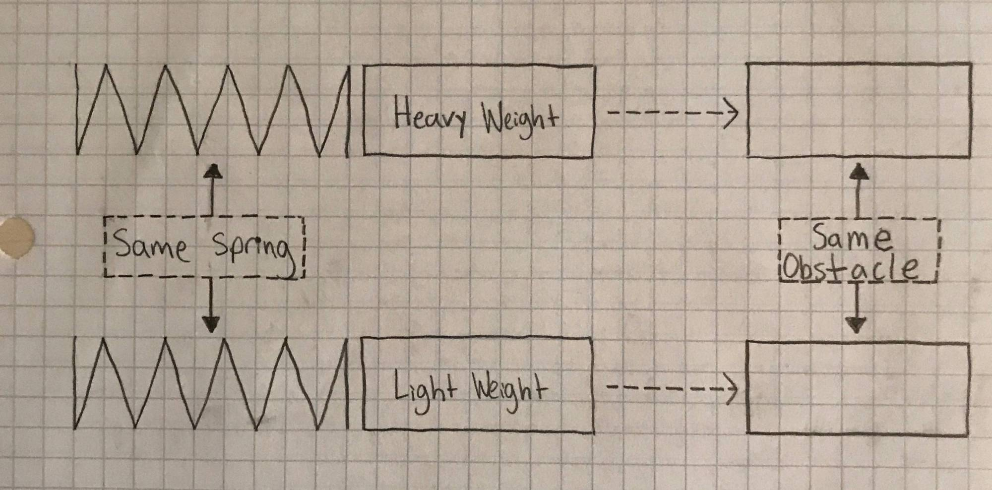 hight resolution of which spring weight setup will impart more energy