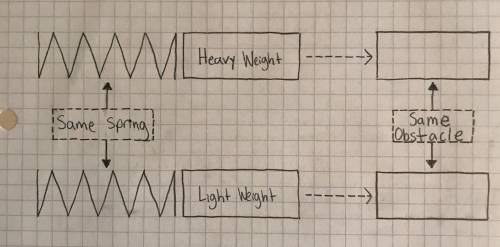 small resolution of which spring weight setup will impart more energy