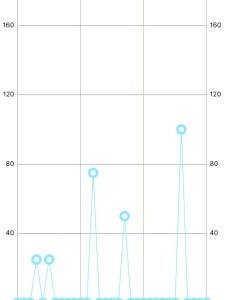 Ios charts linegraph in xcode does not show all values why also stack rh stackoverflow