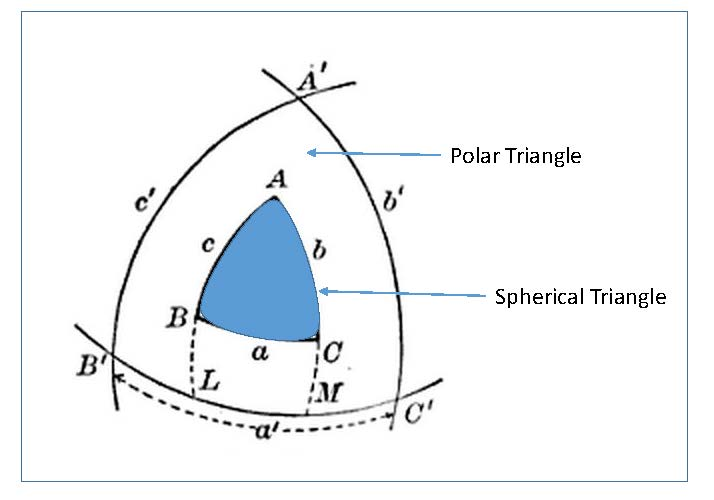 Why is the polar triangle useful in spherical geometry