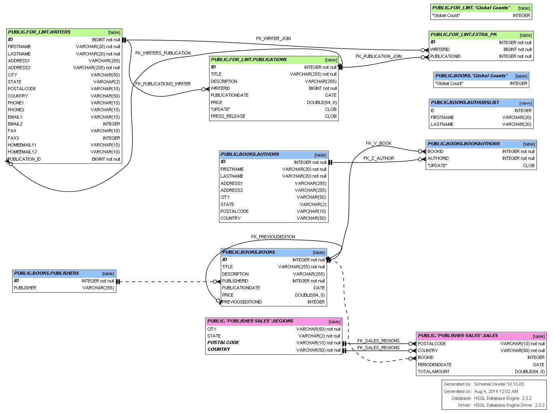 data visualization  Tool to Visualize SQL Database Schema