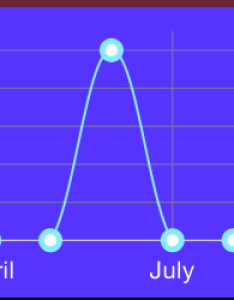 building  chart using ios charts also swift float to integer yaxis stack overflow rh stackoverflow