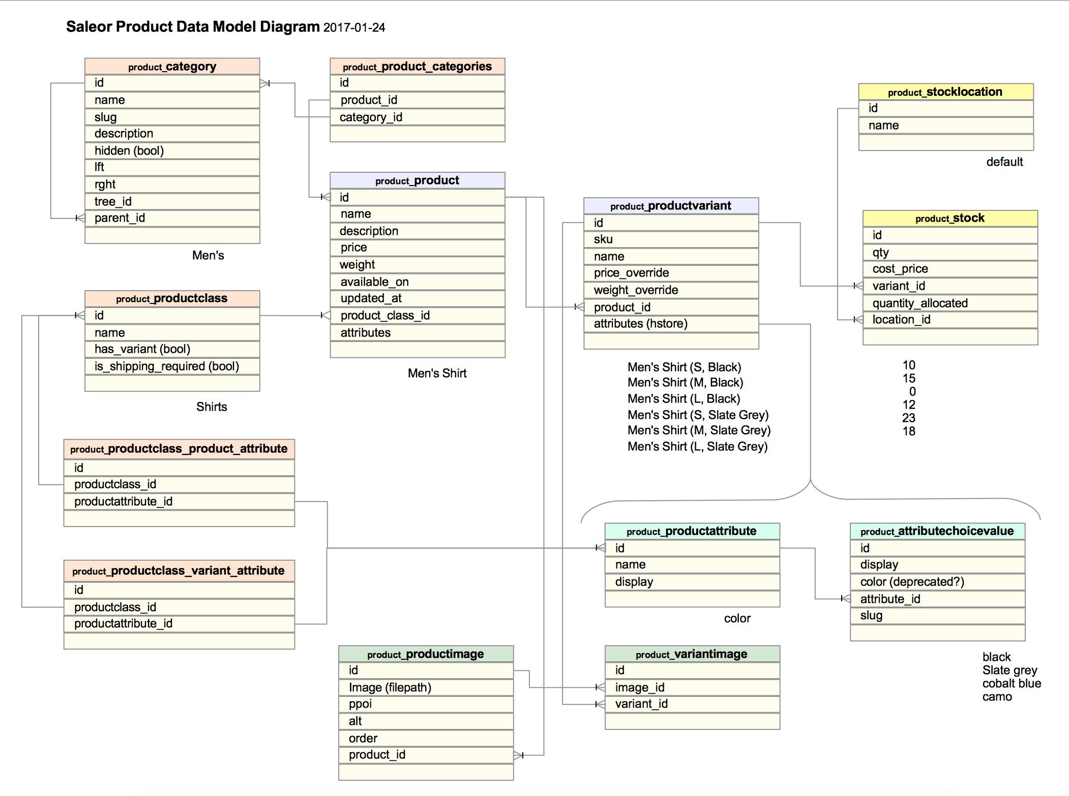 data models in dbms with diagram cat5e phone jack wiring django model for saleor e commerce stack