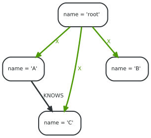 How to create unique CONSTRAINT to relationship by neo4j