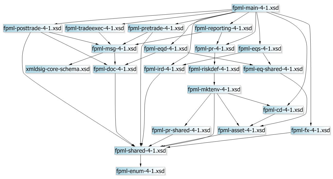 visual studio generate sequence diagram 2006 gmc envoy radio wiring xml - generating a tree from an xsd file stack overflow