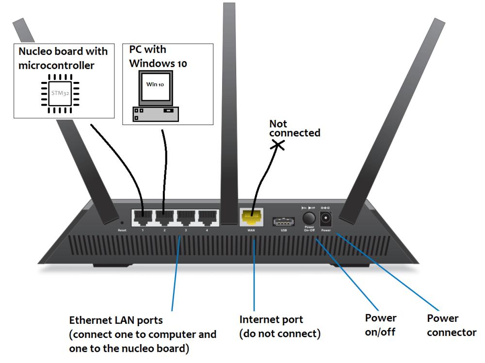medium resolution of netgear r7000 router