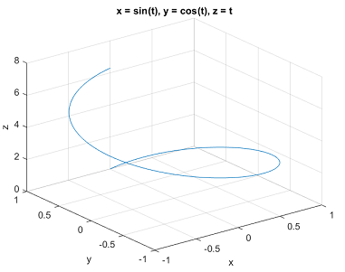 Undefined function or variable 'fplot3' in MATLAB R2015a