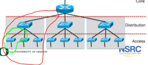 sub  subworks in the following diagram  Network Engineering Stack Exchange