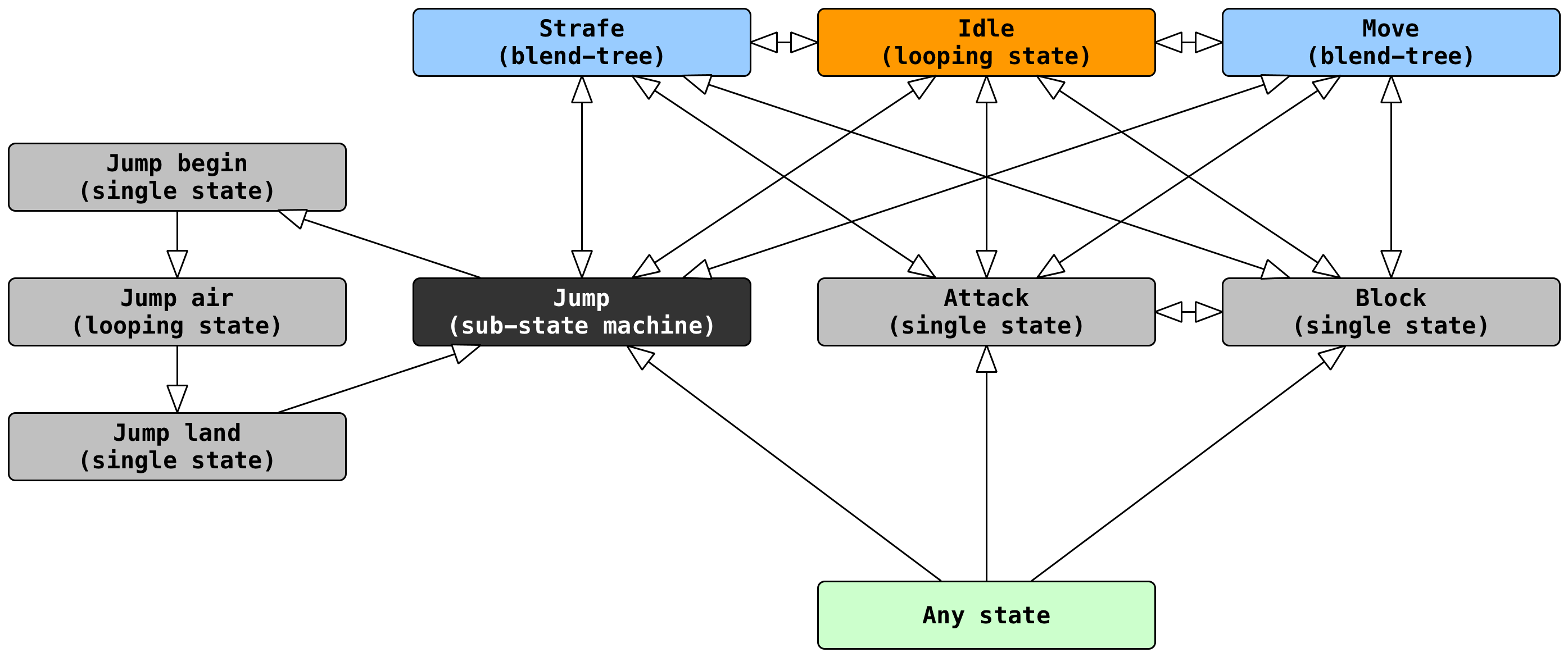 state machine diagram in block wiring for electrical outlets unity when to use a blend tree vs animation