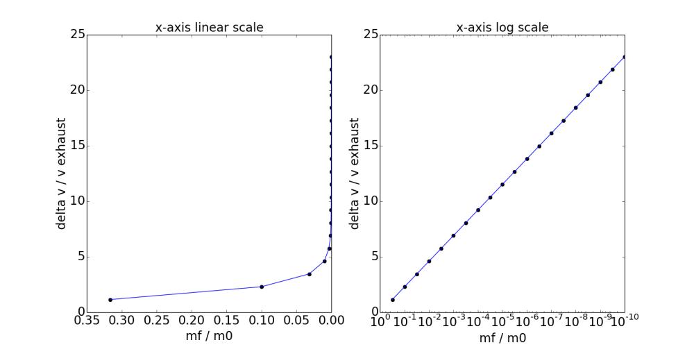 medium resolution of click to enlarge tsiolkovsky rocket equation lin log