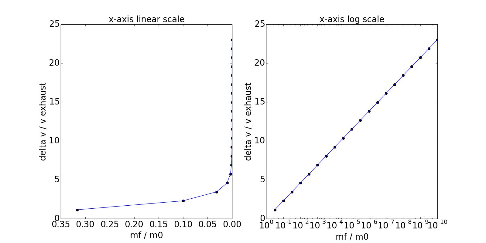 hight resolution of click to enlarge tsiolkovsky rocket equation lin log