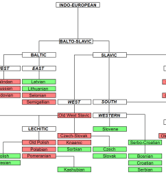 how to draw language family tree in latex [ 1627 x 908 Pixel ]