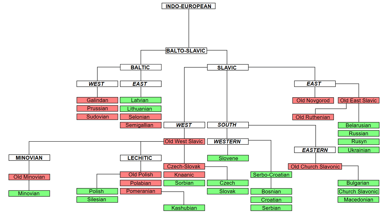 hight resolution of how to draw language family tree in latex