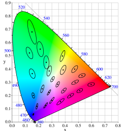 cie color space diagram source https commons wikimedia org  [ 1140 x 1260 Pixel ]