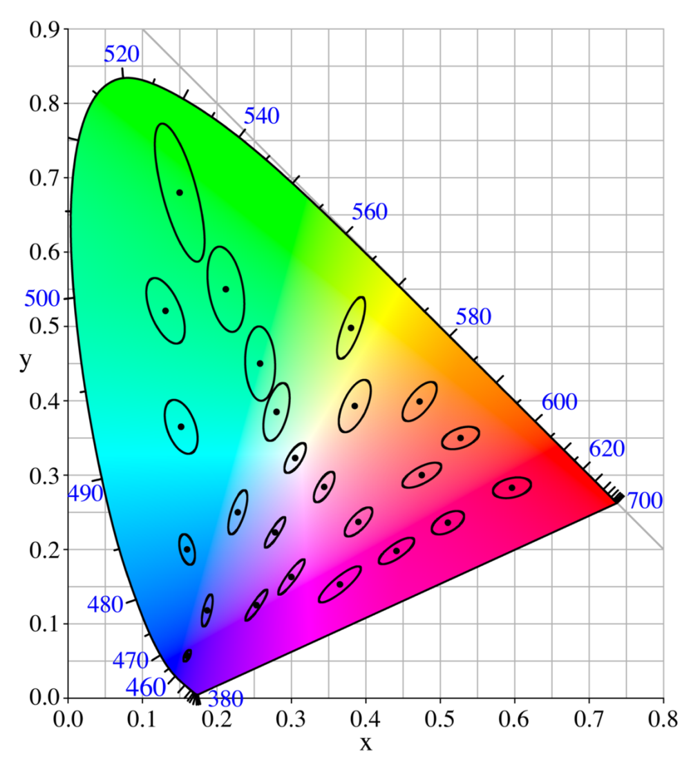 medium resolution of cie color space diagram source https commons wikimedia org