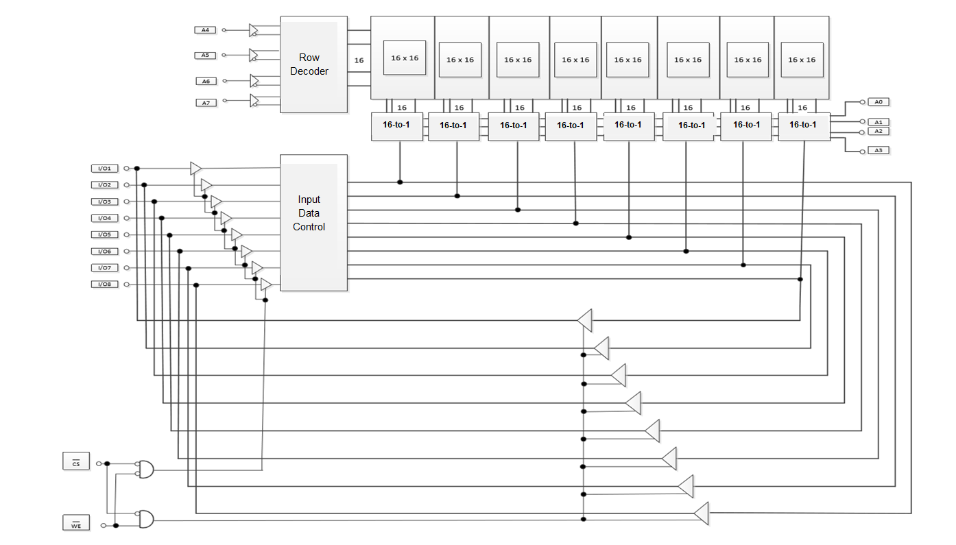 hight resolution of sram logic block diagram