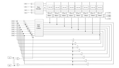 small resolution of sram logic block diagram
