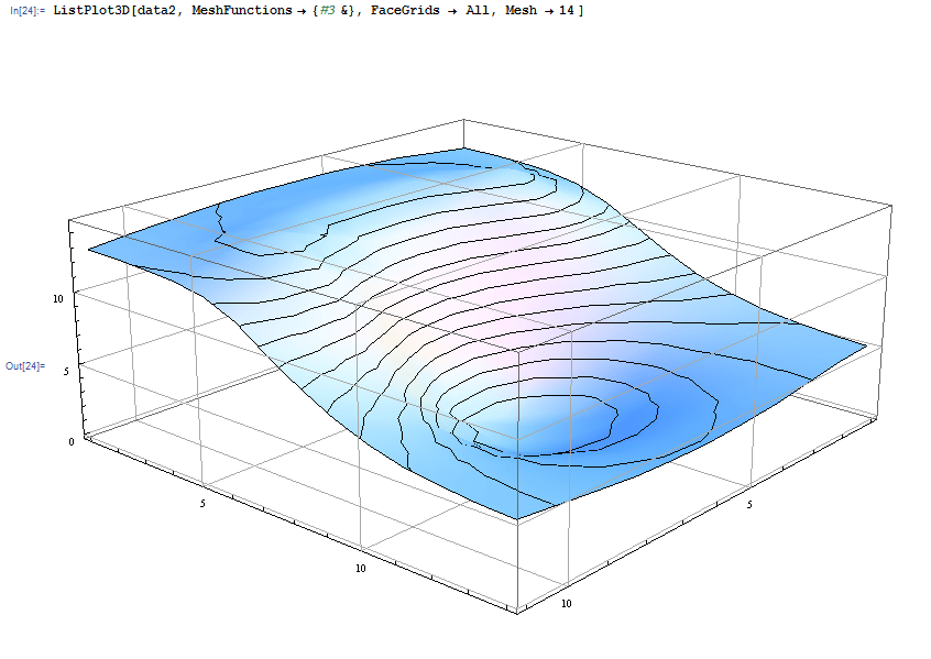 what do the lines represent in an electric field diagram land rover discovery 2 srs wiring plotting - how i draw perpendicular to contour on listplot3d? mathematica stack ...