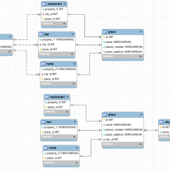 Hospital Database Design Diagram Iron Carbide Explanation Pin Entity Relationship To Match Your