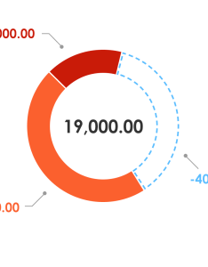 pie chart with negative values also info visualisation how to show in rh uxackexchange