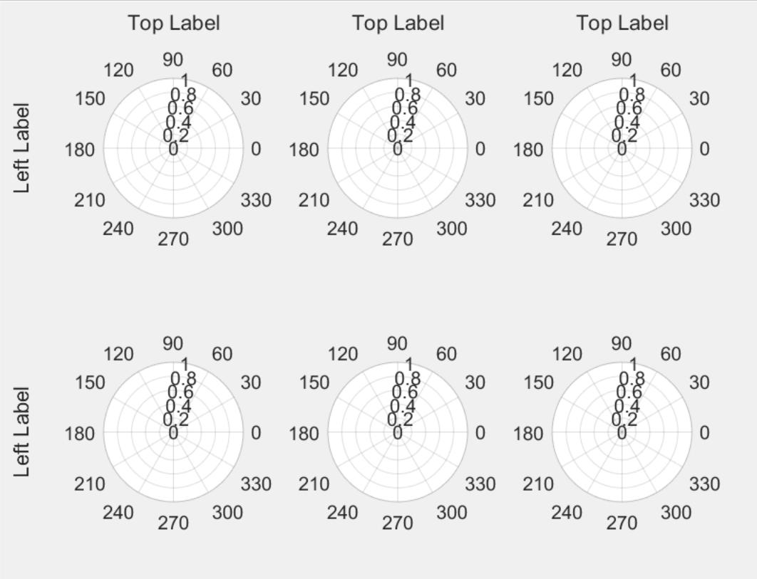 Matlab: How to label subplots that contain polarplot
