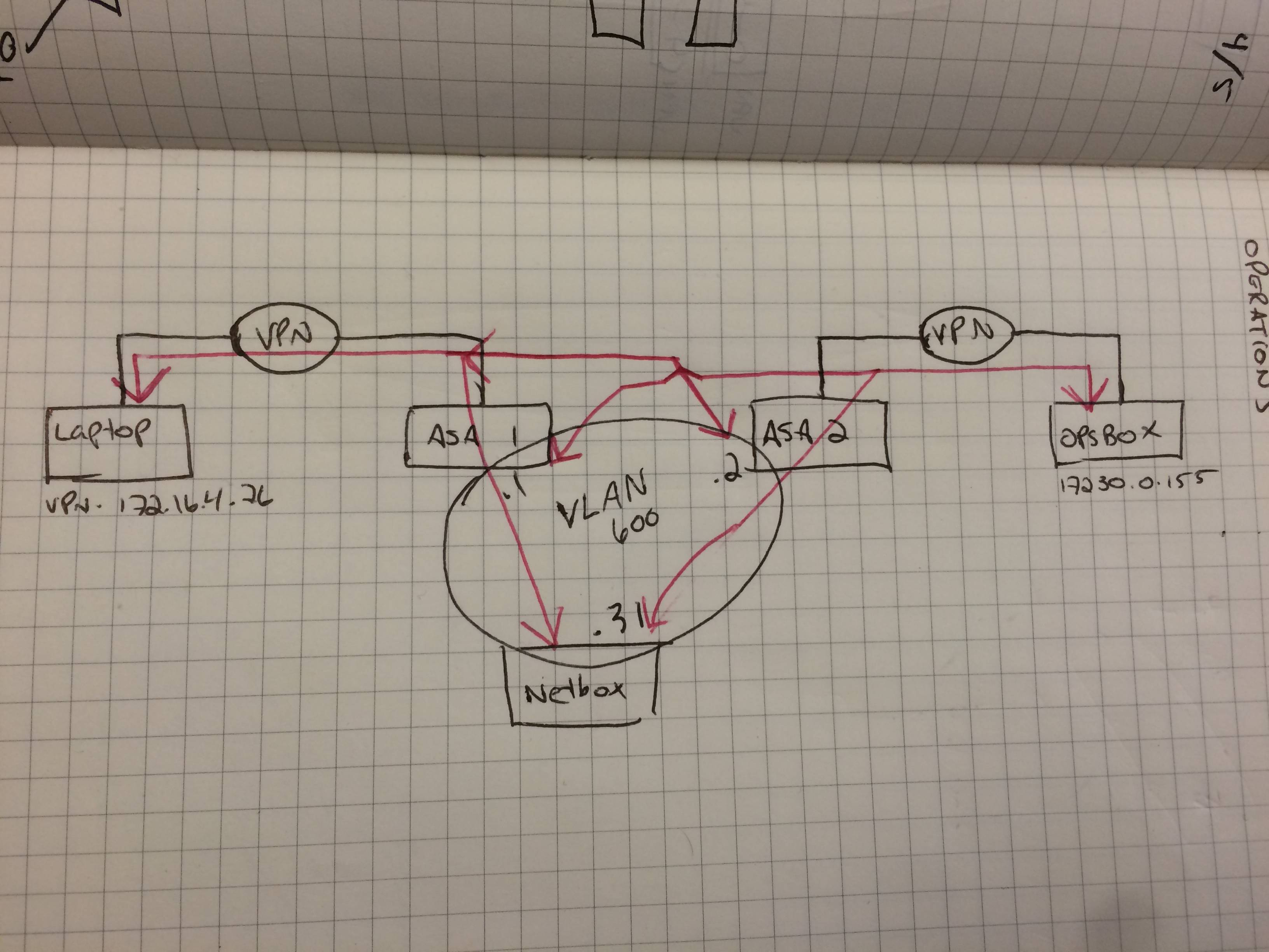network diagram vpn tunnel 2006 honda vtx 1300 wiring remote access traffic is not properly routing through