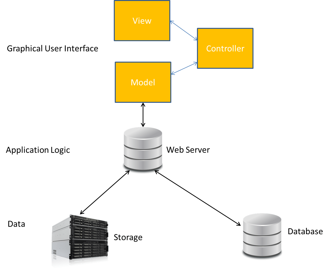 application server diagram viper anchor winch wiring web services model in mvc interfacing with tier 3
