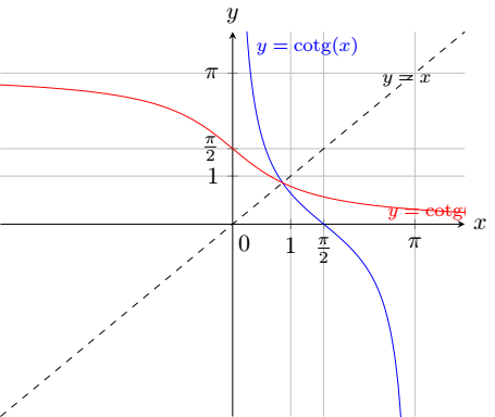 Image of trigonometric cotg and its inverse arccotg functions