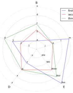 Enter image description here also radar chart with multiple scales on axes stack overflow rh stackoverflow