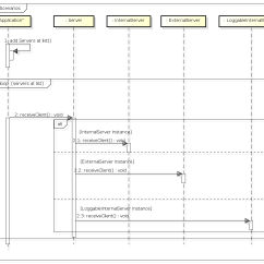 Sequence Diagram Questions And Answers Taco Relay Uml Representing Polymorphism In