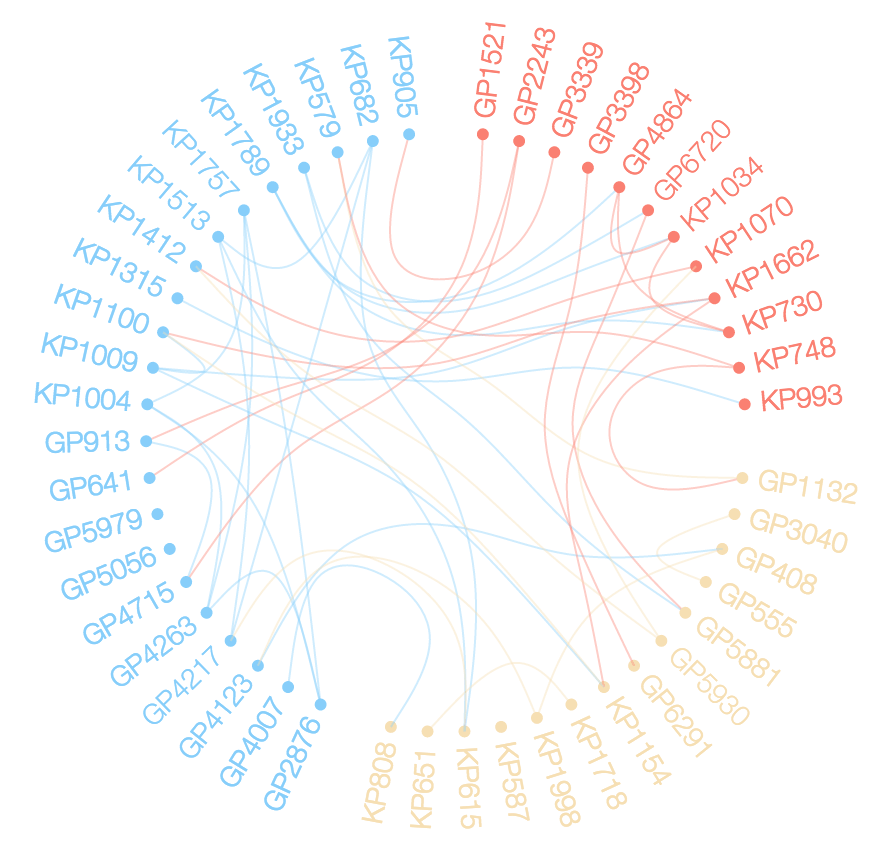 Data Visualization Network Chord Diagram Woes In R Stack Overflow
