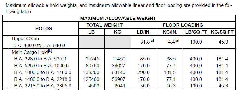 What are the different structural weight limitations that