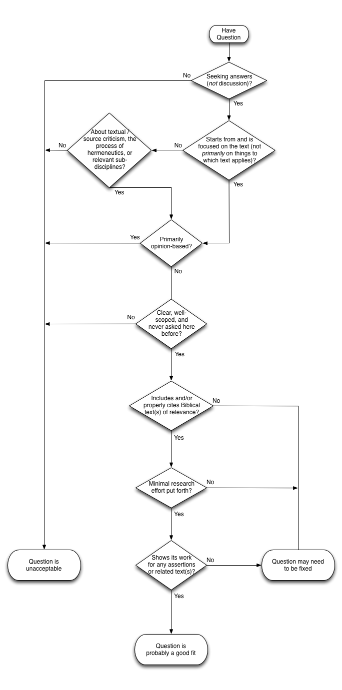 A helpful flowchart for asking questions on BH.SE