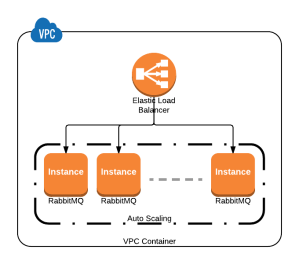amazon web services  How to automatically remove a dead node from RabbitMQ cluster  DevOps