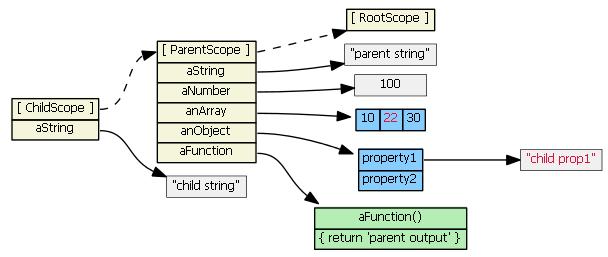 follow the prototype chain