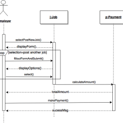 Uml Sequence Diagram Alternate Flow Math Probability Tree Template Software Engineering Stack Exchange
