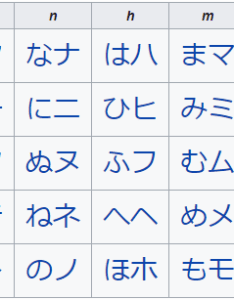 Enter image description here also word requests what are the japanese names of columns in  kana rh japaneseackexchange