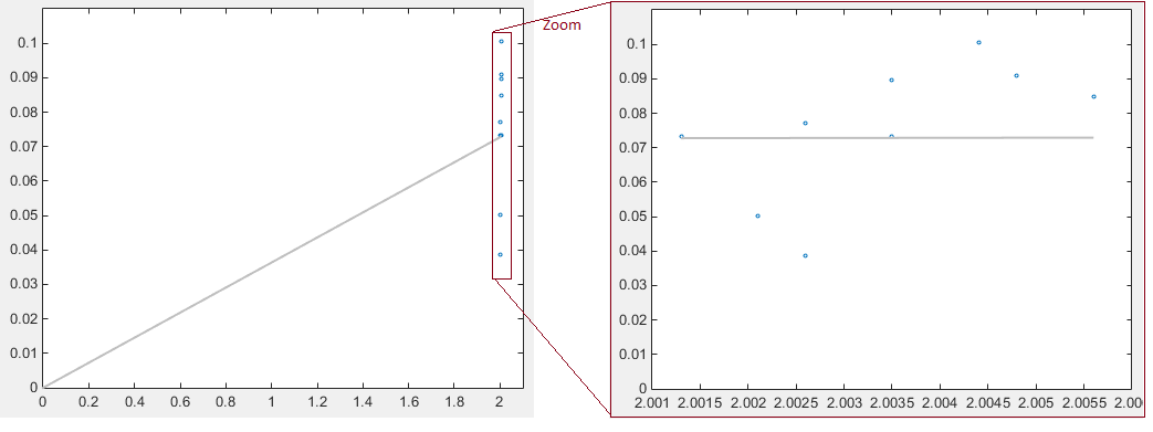 In matlab fit polynomial to data, forcing y-intercept to